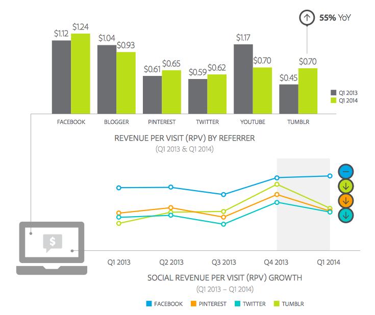 Facebook Revenue from Referral Traffic Q1 2014