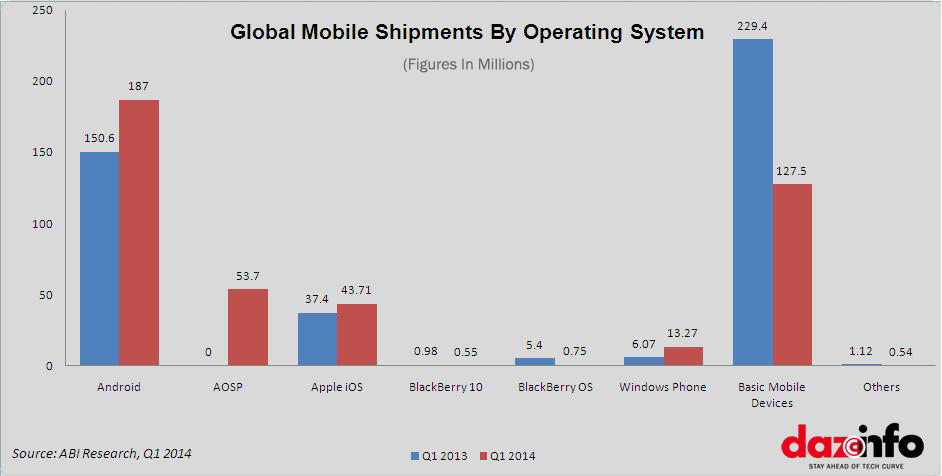 Global-Mobile-shipments-by-OS-Q1-2014