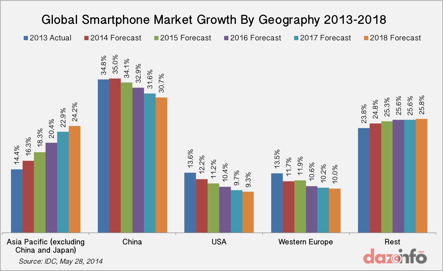 Global smartphone growth by region 2014 - 2018