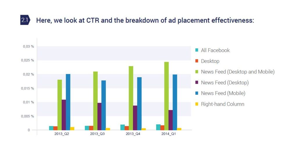 Look at CTR and the breakdown of ad placement