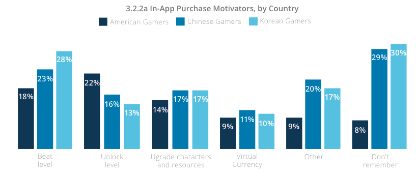 Mobile Games - In-App purchase motivator