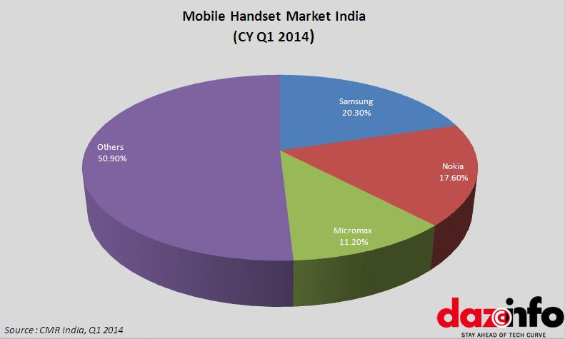 Mobile handset market India Q1 2014