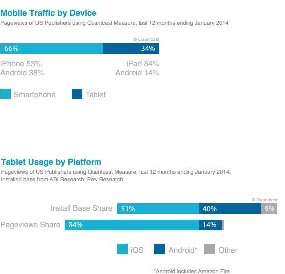 Mobile traffic by device