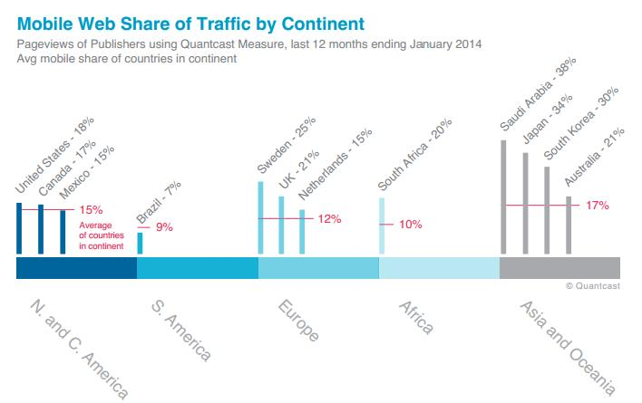 Mobile web share of traffic per continent