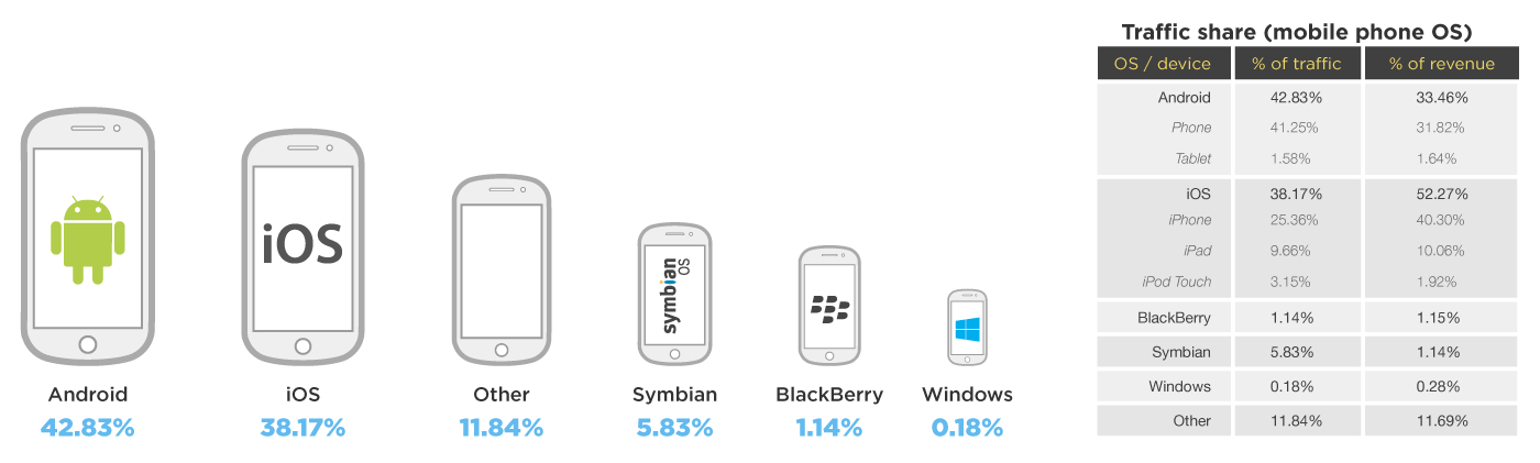 Operating System Market Share In Mobile Advertisement
