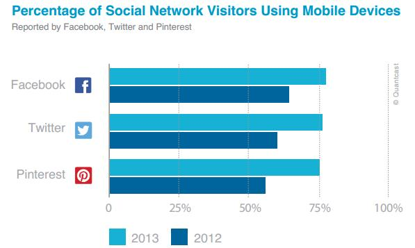 Percentage of social visitors on mobile