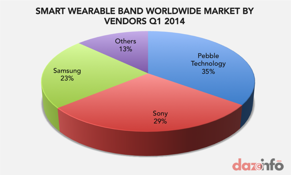 smart wearable band market Q1 2014