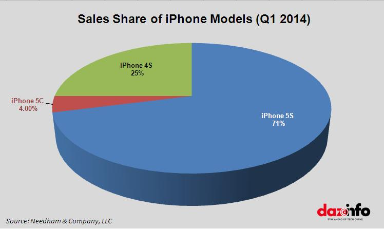 Sales share of iPhone models Q1 2014