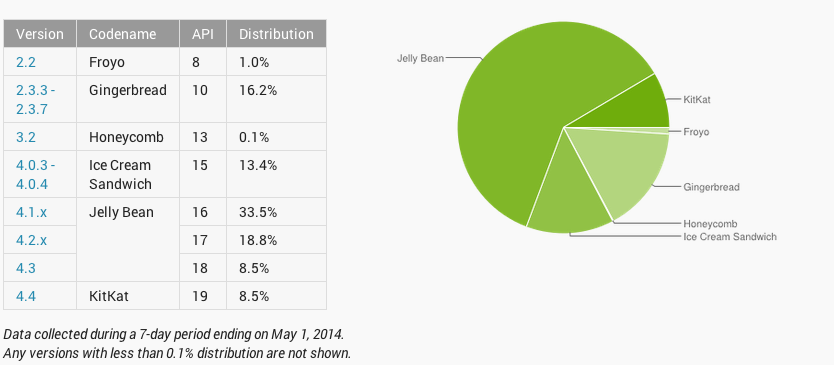 Google Android OS version market