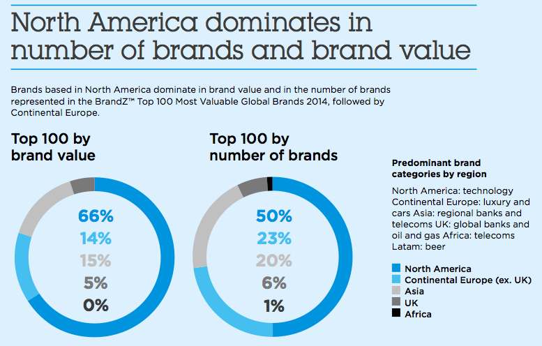 Top Brands 2014 By Region