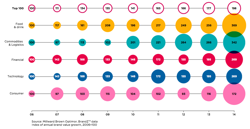 The Surge Of Brand Value 2014