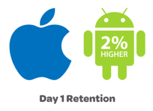 Daily Retention Rate- Android Wins