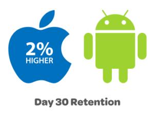30 Days Retention - Apple Wins
