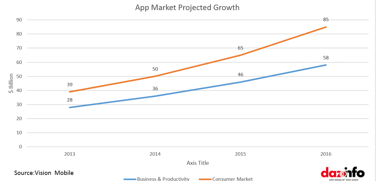 App Market Growth Rate