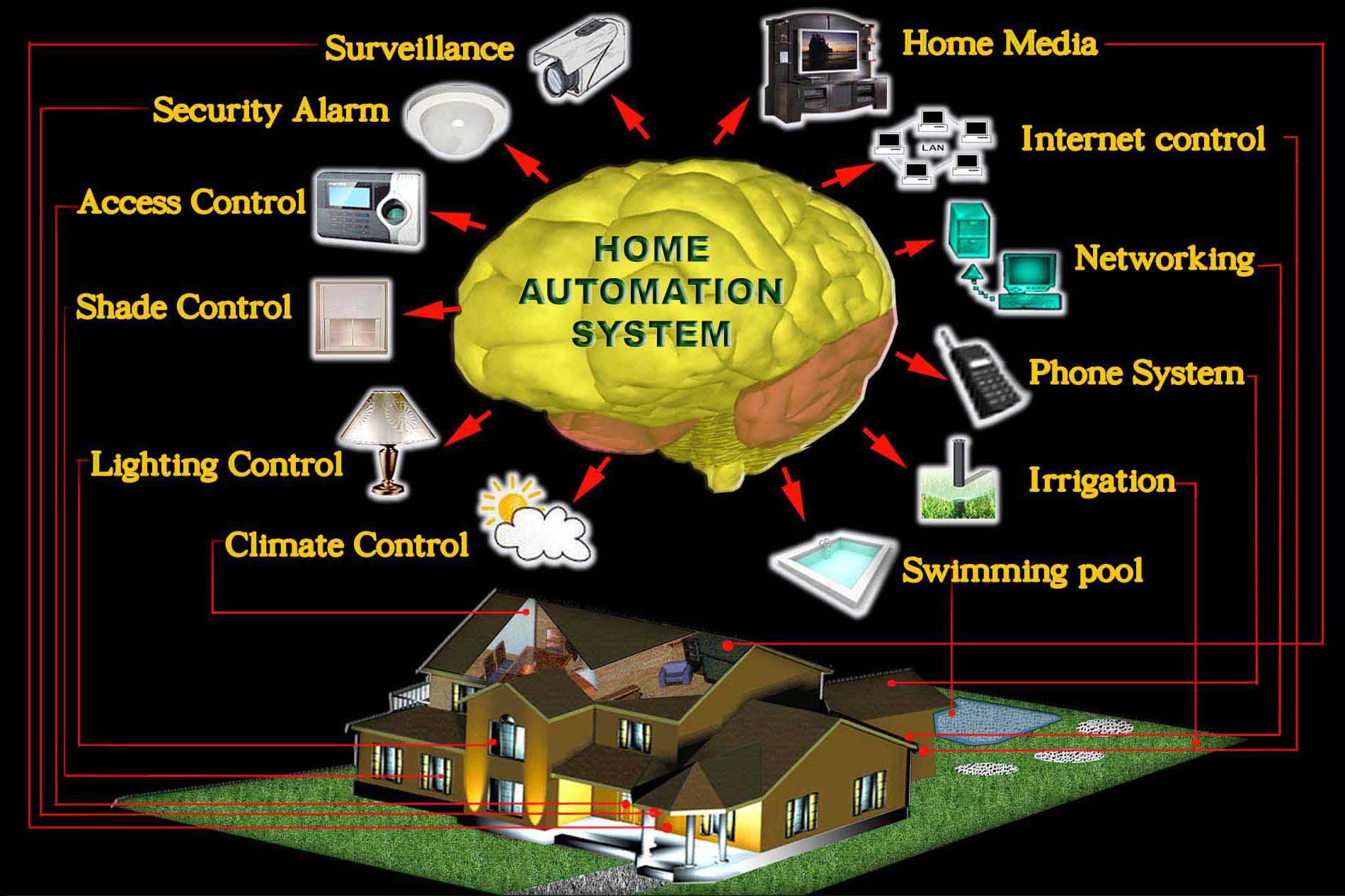 Smart home appliances and setup