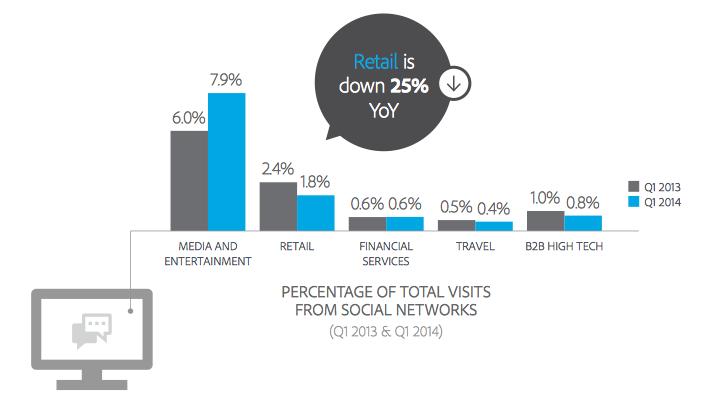 Social media Referral Traffic by Industry