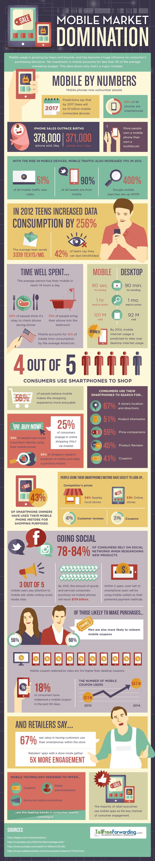 Mobile Market Domination