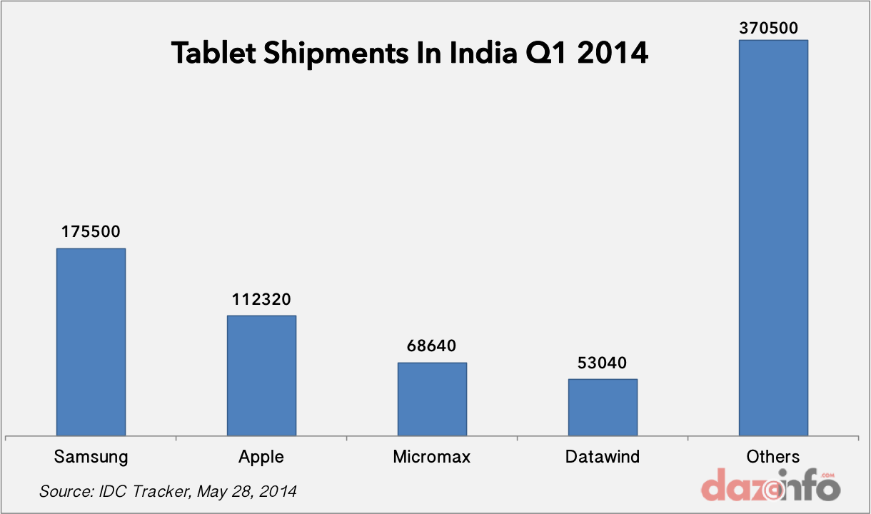 Tablet shipments india Q1 2014