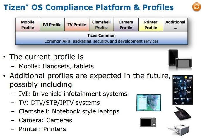 samsung tizen OS smartphones