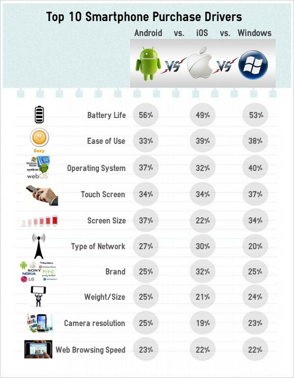 Top 10 smartphone purchase drivers