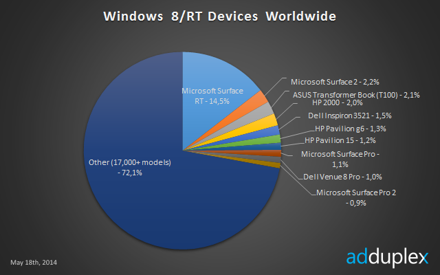 Windows 8/RT Devices Market Share, Surface RT Leads