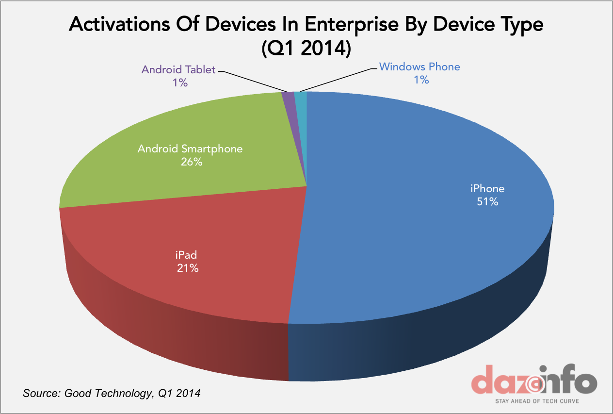 activation by device type Q1 2014