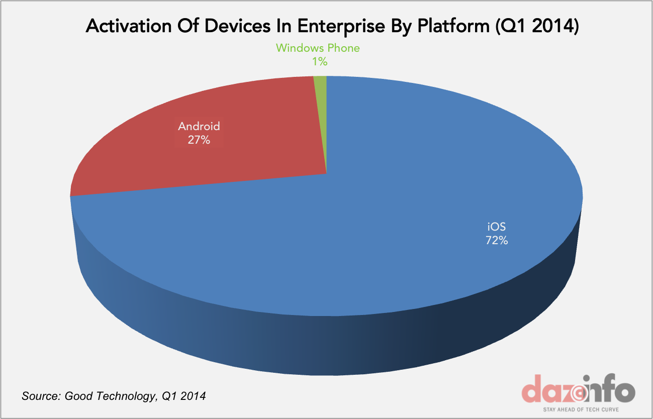 activation of devices by platform Q1 2014