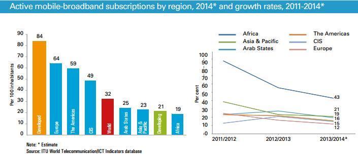 active mobile broadband