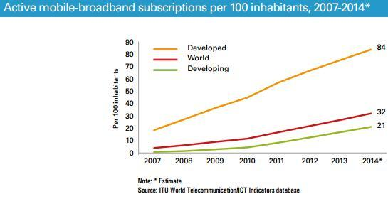 active mobile broadnad subscriptions