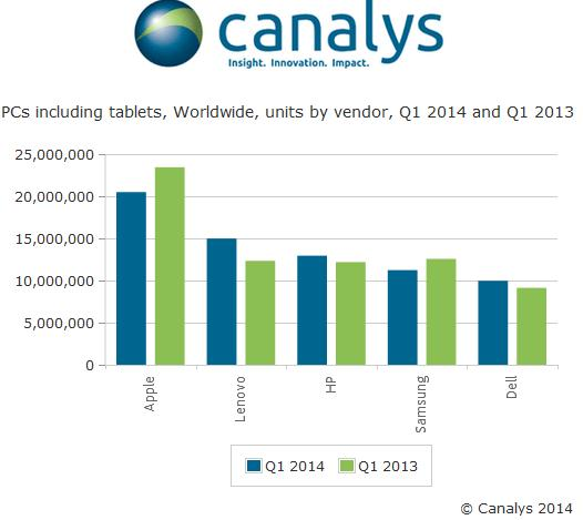 Global PC shipments Q1 2014