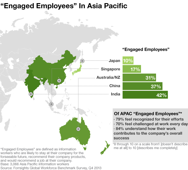 Engaged Employees In APAC Countries