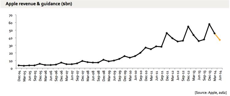 declining revenue