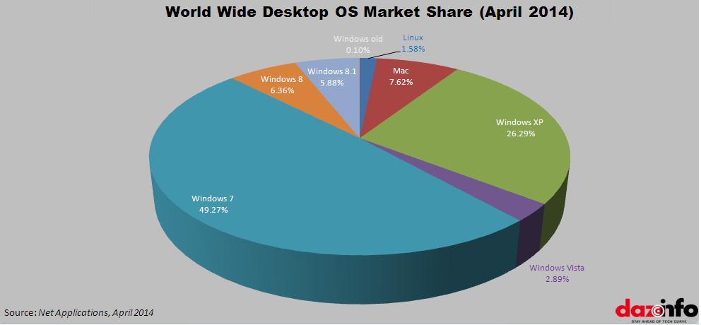 deskop OS market share