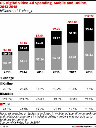 digital video ad spending 2014-2018