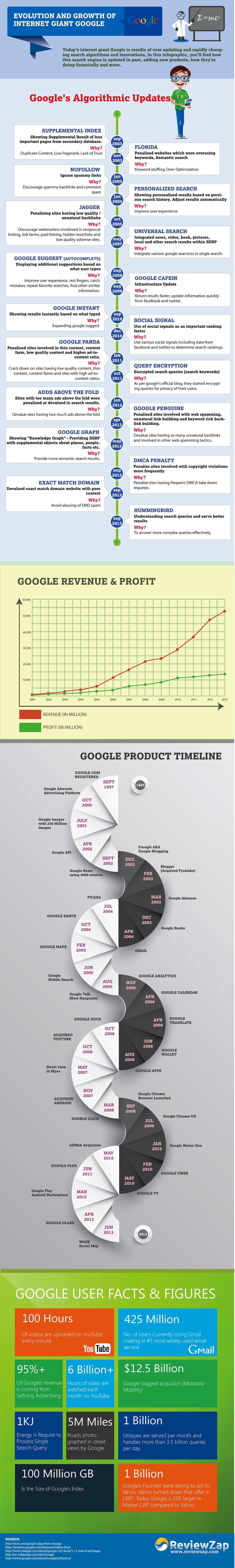 evolution of Google Search