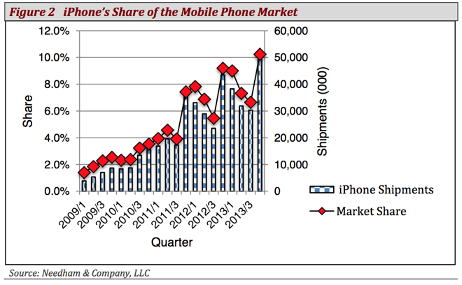 iPhone mobile market share