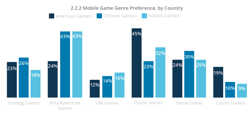 mobile game genre by countries Q1 2014