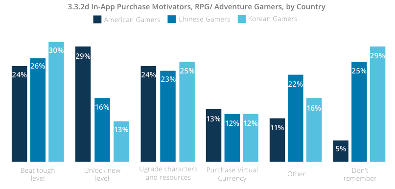mobile game industry - inApp purchase motivator by country