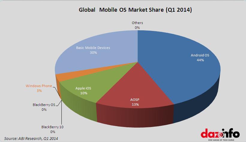 mobile os market share
