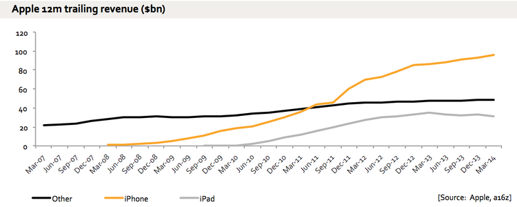revenue from devices