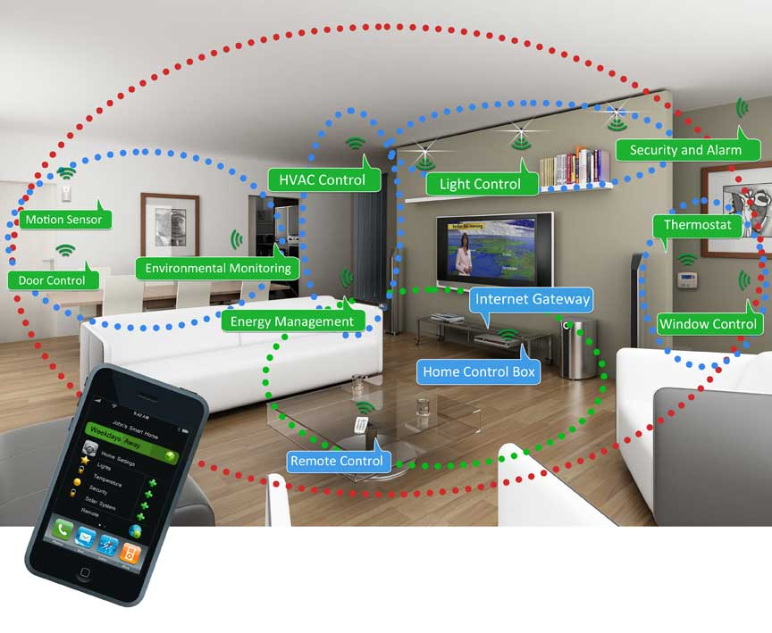 Smart home: energy efficient devices