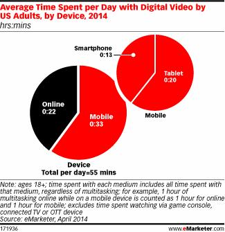 time spent watching videos on tablets and desktops