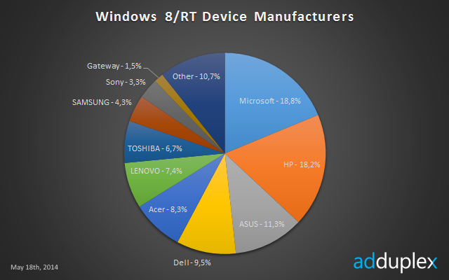 Microsoft surface rt is not dead controls 14 5 of for Window companies