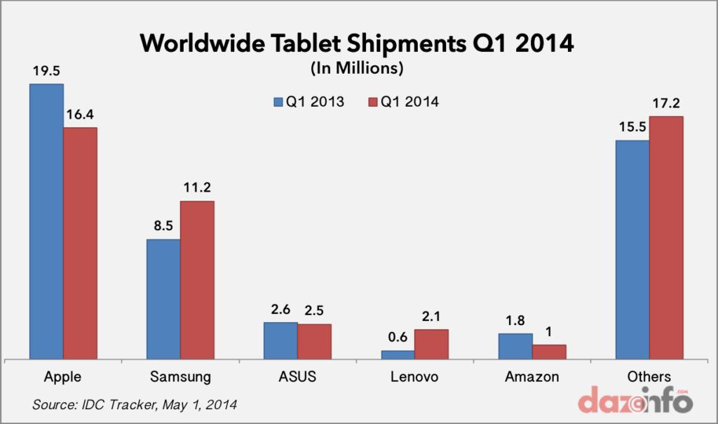worldwide tablet shipments Q1 2014