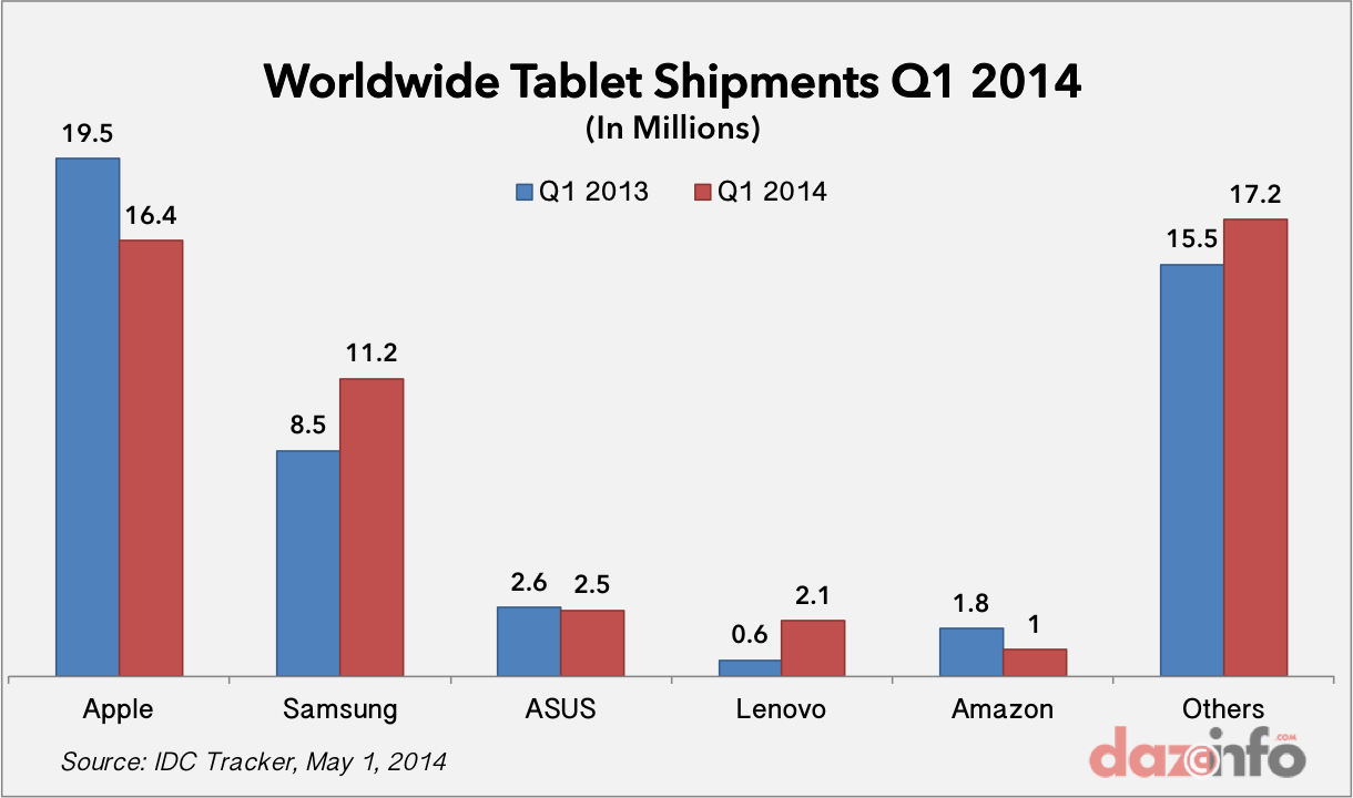 worldwide tablet shipments Q1 2014