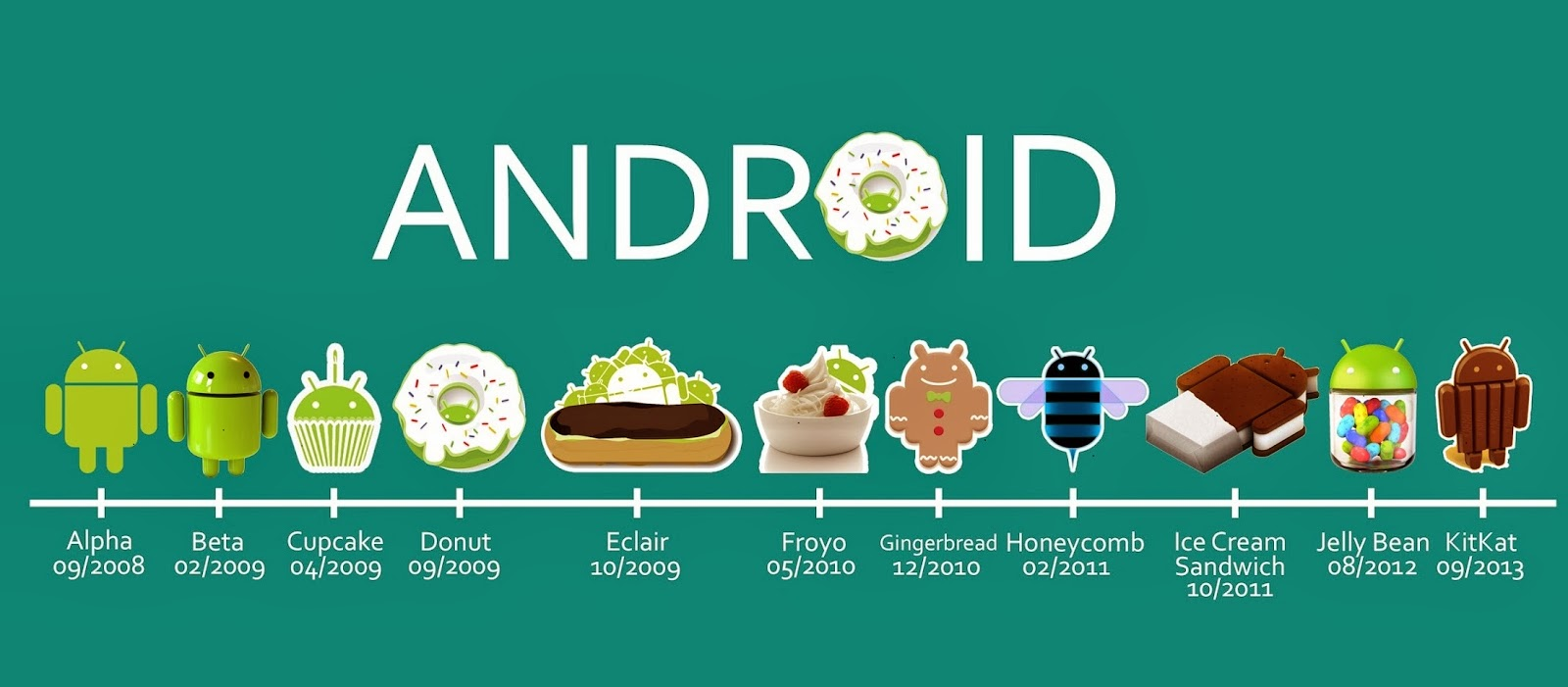Android all names