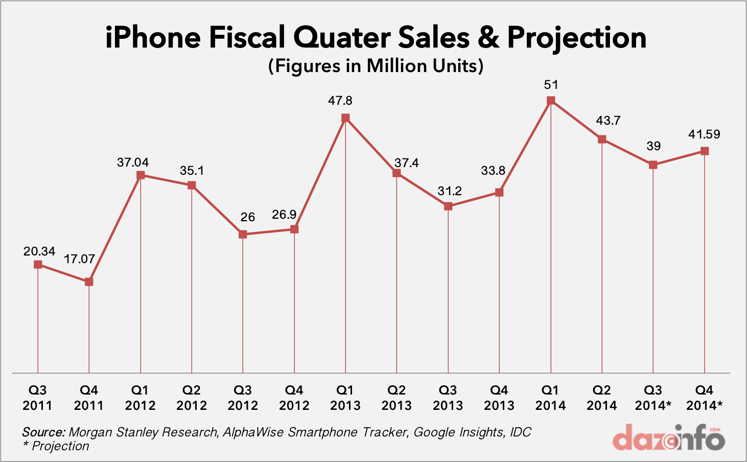 Apple iPhone Sales Projection Q4 2014