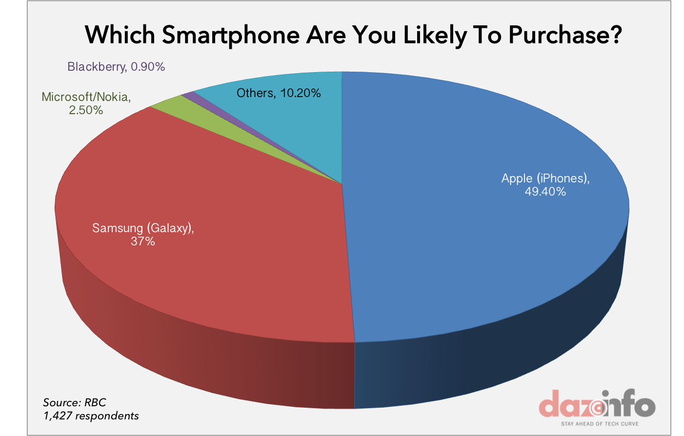 Apple iPhone users willing to buy