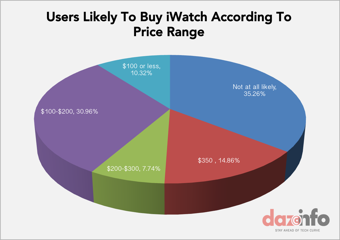 Apple iWatch price sales 2014