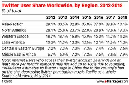 Twitter user growth regionwise
